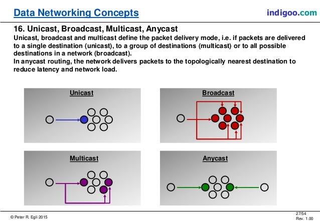 © Peter R. Egli 2015 27/54 Rev. 1.00 indigoo.comData Networking Concepts 16. Unicast, Broadcast, Multicast, Anycast Unicas...
