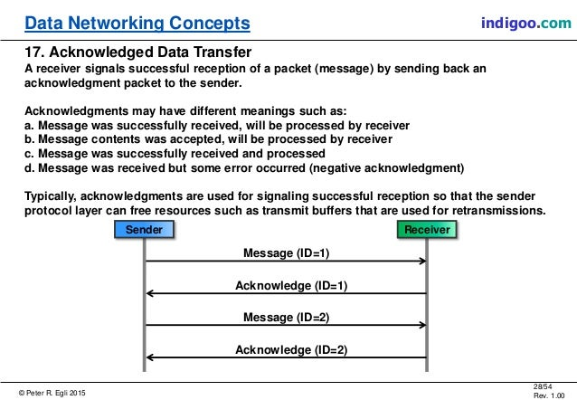 © Peter R. Egli 2015 28/54 Rev. 1.00 indigoo.comData Networking Concepts 17. Acknowledged Data Transfer A receiver signals...