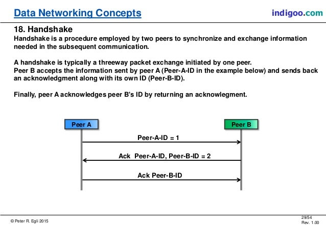 © Peter R. Egli 2015 29/54 Rev. 1.00 indigoo.comData Networking Concepts 18. Handshake Handshake is a procedure employed b...