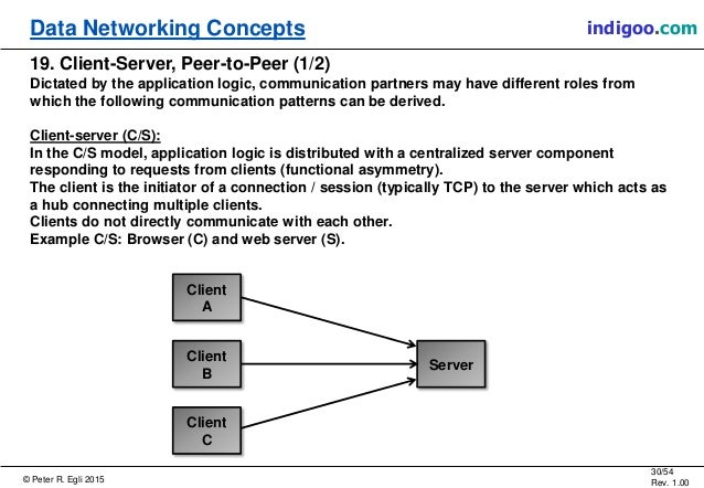 © Peter R. Egli 2015 30/54 Rev. 1.00 indigoo.comData Networking Concepts 19. Client-Server, Peer-to-Peer (1/2) Dictated by...