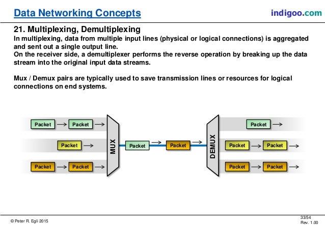 © Peter R. Egli 2015 33/54 Rev. 1.00 indigoo.comData Networking Concepts 21. Multiplexing, Demultiplexing In multiplexing,...