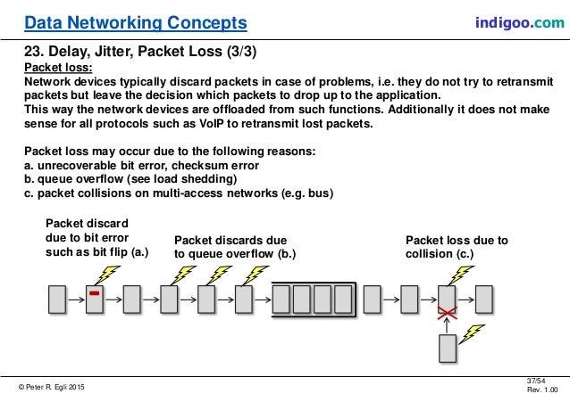 © Peter R. Egli 2015 37/54 Rev. 1.00 indigoo.comData Networking Concepts 23. Delay, Jitter, Packet Loss (3/3) Packet loss:...