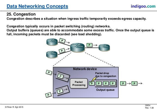 © Peter R. Egli 2015 39/54 Rev. 1.00 indigoo.comData Networking Concepts 25. Congestion Congestion describes a situation w...