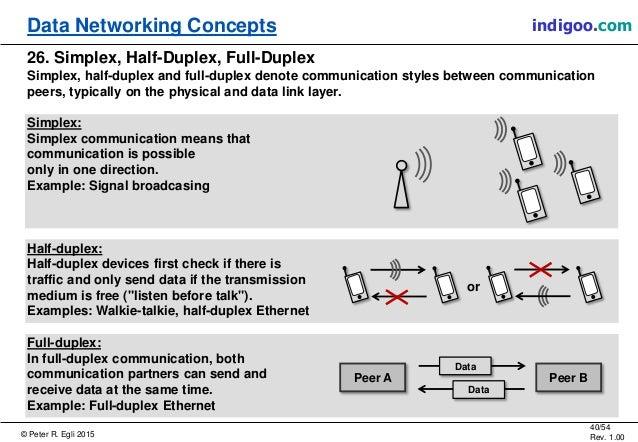 © Peter R. Egli 2015 40/54 Rev. 1.00 indigoo.comData Networking Concepts 26. Simplex, Half-Duplex, Full-Duplex Simplex, ha...