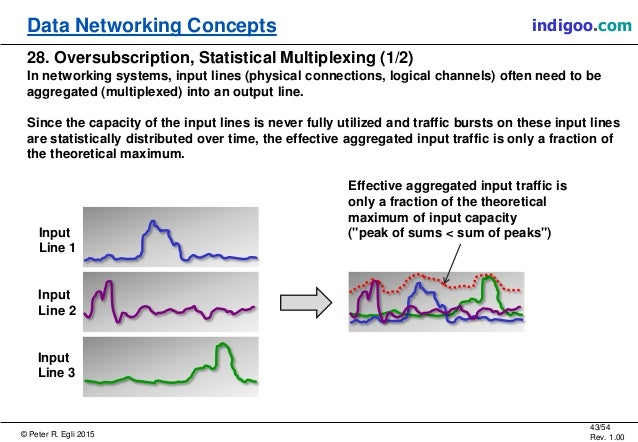 © Peter R. Egli 2015 43/54 Rev. 1.00 indigoo.comData Networking Concepts 28. Oversubscription, Statistical Multiplexing (1...