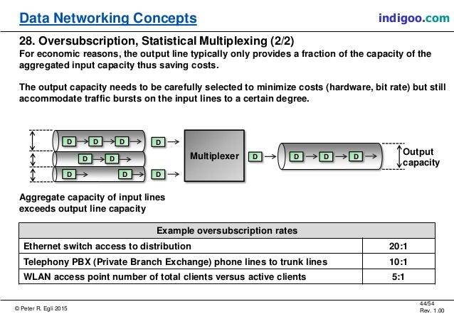 © Peter R. Egli 2015 44/54 Rev. 1.00 indigoo.comData Networking Concepts 28. Oversubscription, Statistical Multiplexing (2...