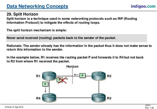© Peter R. Egli 2015 45/54 Rev. 1.00 indigoo.comData Networking Concepts 29. Split Horizon Split horizon is a technique us...