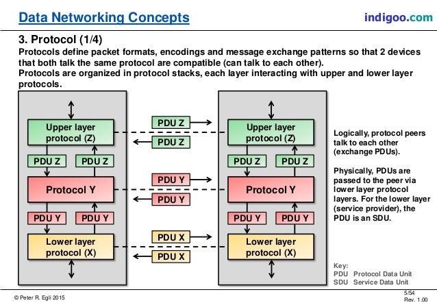 © Peter R. Egli 2015 5/54 Rev. 1.00 indigoo.comData Networking Concepts 3. Protocol (1/4) Protocols define packet formats,...