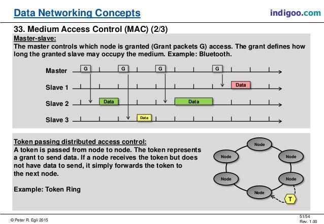 © Peter R. Egli 2015 51/54 Rev. 1.00 indigoo.comData Networking Concepts 33. Medium Access Control (MAC) (2/3) Master-slav...