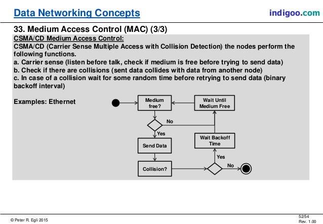 © Peter R. Egli 2015 52/54 Rev. 1.00 indigoo.comData Networking Concepts 33. Medium Access Control (MAC) (3/3) CSMA/CD Med...