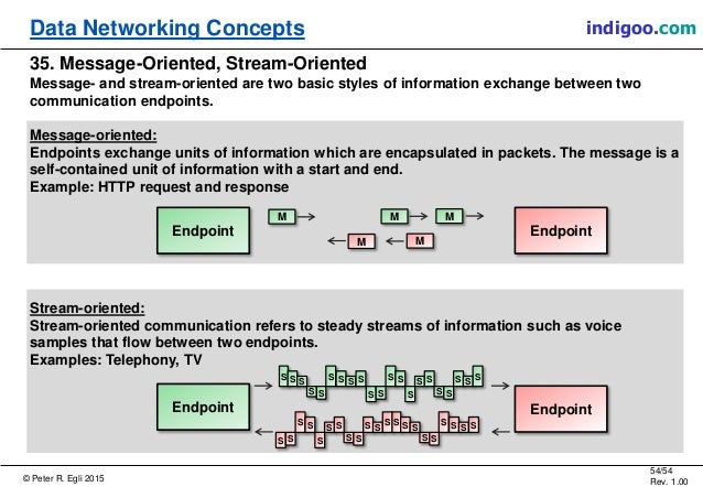 © Peter R. Egli 2015 54/54 Rev. 1.00 indigoo.comData Networking Concepts 35. Message-Oriented, Stream-Oriented Message- an...
