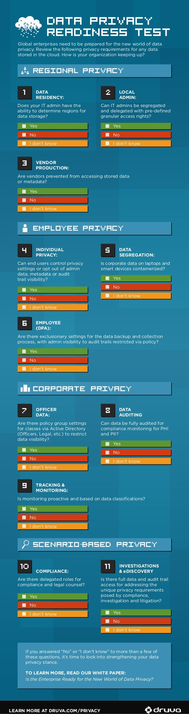 LEARN MORE AT DRUVA.COM/PRIVACY DATA PRIVACY READINESS TEST Global enterprises need to be prepared for the new world of da...