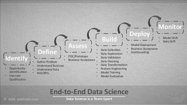Data Science is a Team Sport Slide 2