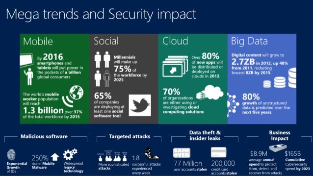 Mega trends and Security impact  Mobile Social Cloud Big Data  Over  Digital content will grow to  (F 3 By 201  v Millenni...