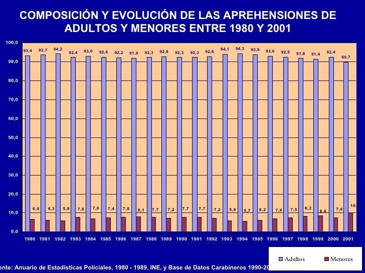 COMPOSICIÓN Y EVOLUCIÓN DE LAS APREHENSIONES DE ADULTOS Y MENORES ENTRE 1980 Y 2001 Fuente: Anuario de Estadísticas Polici...