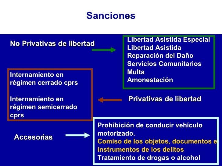 No Privativas de libertad Privativas de libertad Accesorias Libertad Asistida Especial Libertad Asistida Reparación del Da...