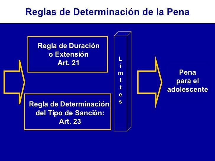 Regla de Duración o Extensión Art. 21 Regla de Determinación  del Tipo de Sanción: Art. 23 Pena para el adolescente L í m ...