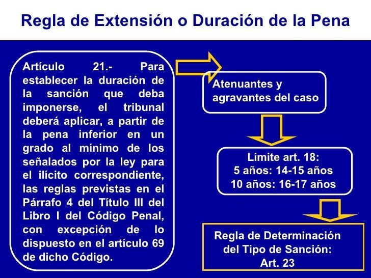 Artículo 21.- Para establecer la duración de la sanción que deba imponerse, el tribunal deberá aplicar, a partir de la pen...