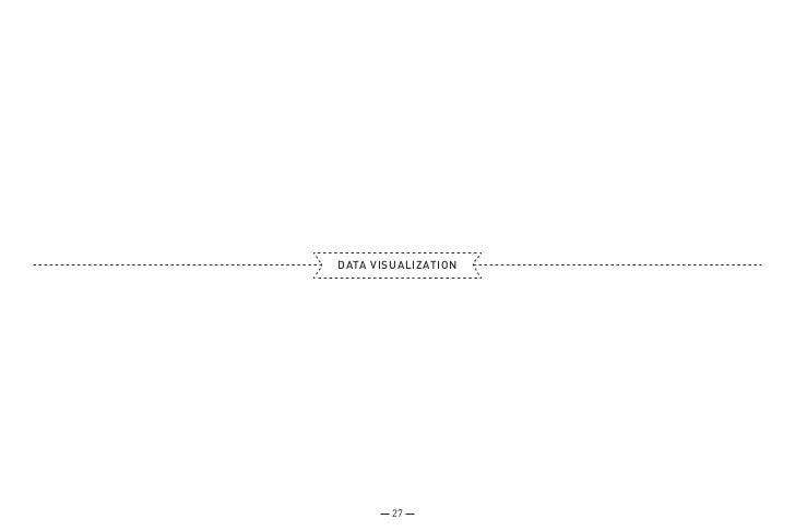 DATA VISUALIZATION        27