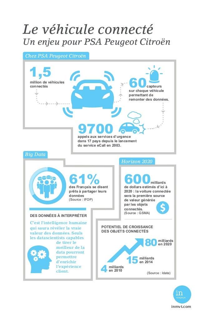 Chez PSA Peugeot Citroën Big Data Horizon 2020 60capteurs sur chaque véhicule permettant de remonter des données. 61%des F...