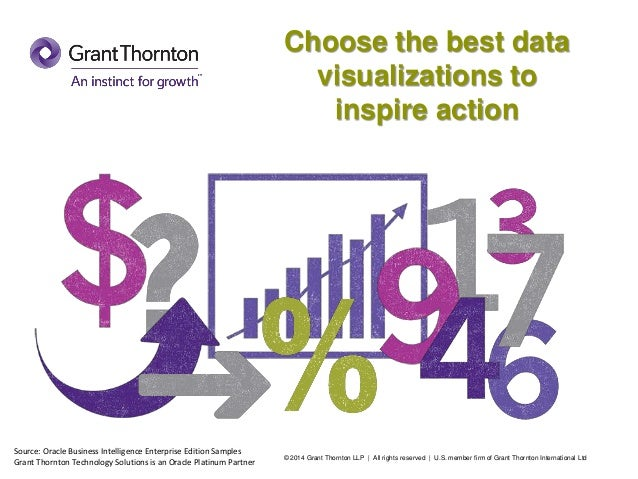 Choose the best data visualizations to inspire action