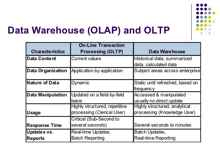 Data Warehouse (OLAP) and OLTP
