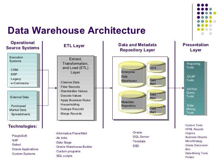 Data Warehouse Modeling. Data Warehouse Itecture. Wiring. Cognos Data Warehouse Architecture Diagram At Scoala.co
