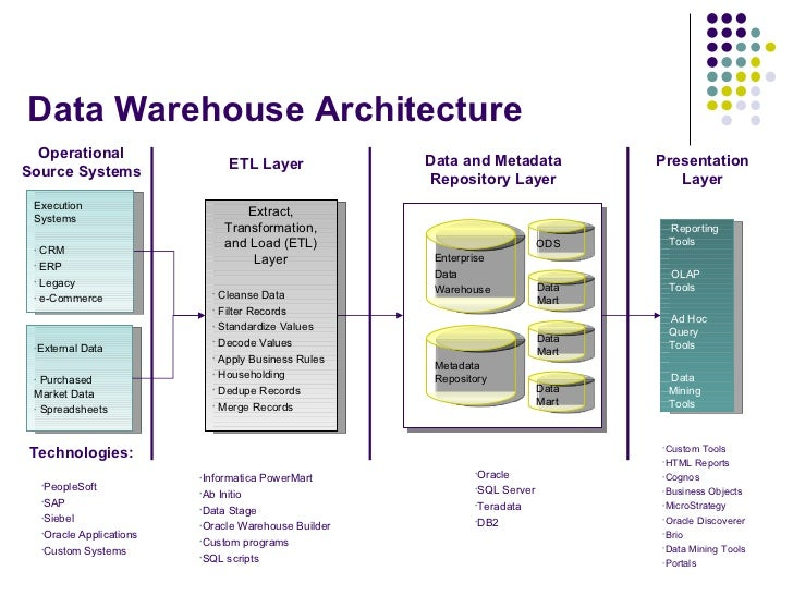 data warehouse modelling