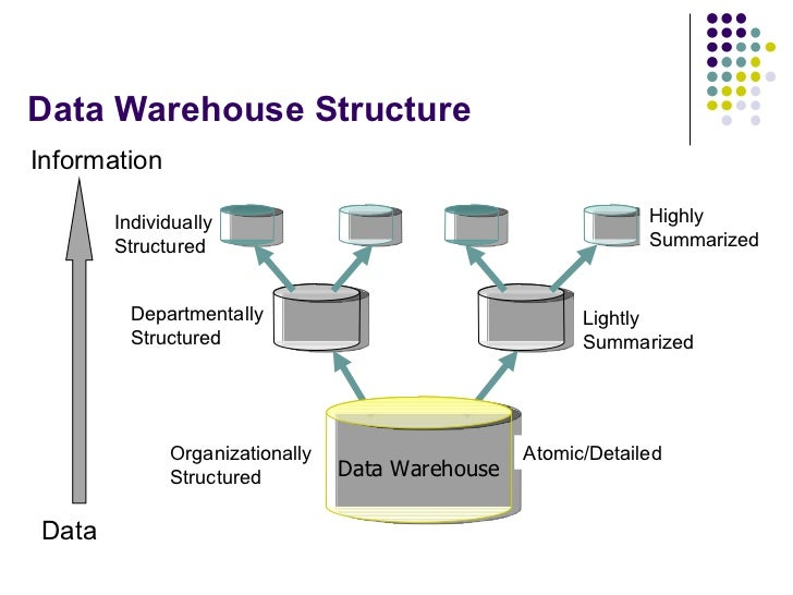 effective data warehouse organizational Warehousing efficiency and effectiveness in the dc's provide a dual value-added role making supply chains more efficient and more effective how data.