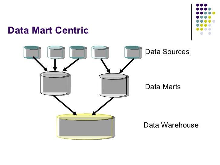 Data Mart Centric Data Marts Data Sources Data Warehouse