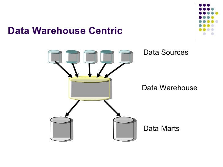 Data Warehouse Modeling. Data Warehouse Centric Marts Sources. Wiring. Plex Data Warehouse Architecture Diagram At Scoala.co