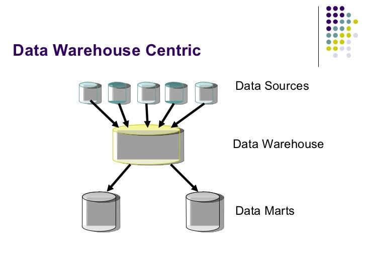 Data Warehouse Centric Data Marts Data Sources Data Warehouse
