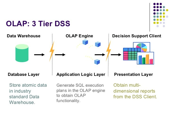 Data Warehouse Modeling. Olap 20 3 Tier Dss Data Warehouse. Wiring. Plex Data Warehouse Architecture Diagram At Scoala.co