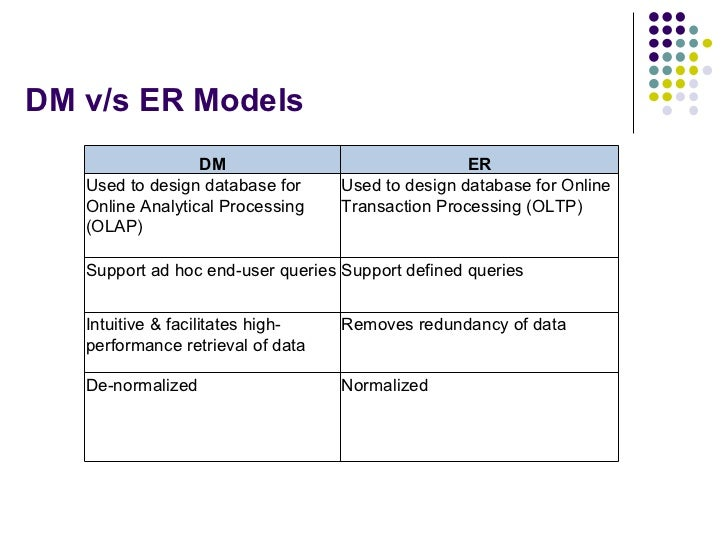 DM v/s ER Models  DM ER Used to design database for Online Analytical Processing (OLAP) Used to design database for Online...
