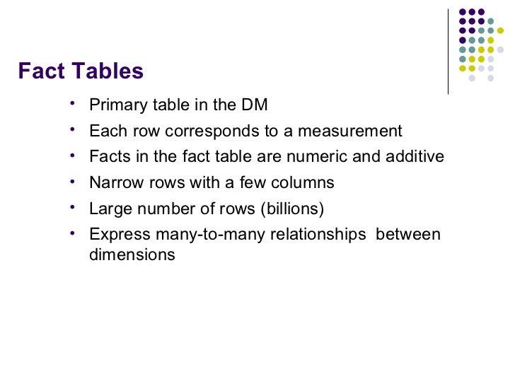 Fact Tables <ul><li>Primary table in the DM </li></ul><ul><li>Each row corresponds to a measurement </li></ul><ul><li>Fact...
