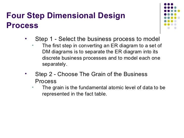 Four Step Dimensional Design Process <ul><li>Step 1 - Select the business process to model </li></ul><ul><ul><li>The first...