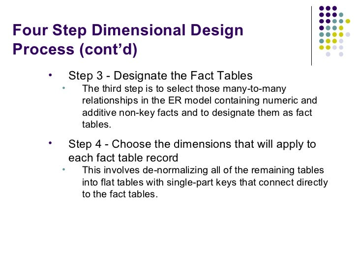 Four Step Dimensional Design Process (cont'd) <ul><li>Step 3 - Designate the Fact Tables </li></ul><ul><ul><li>The third s...