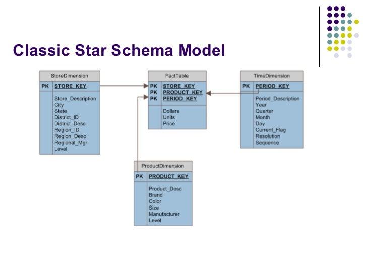Classic Star Schema Model