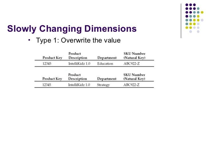 Slowly Changing Dimensions <ul><li>Type 1: Overwrite the value </li></ul>