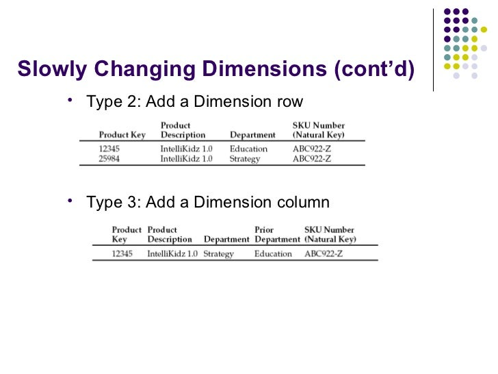 Slowly Changing Dimensions (cont'd) <ul><li>Type 2: Add a Dimension row </li></ul><ul><li>Type 3: Add a Dimension column <...