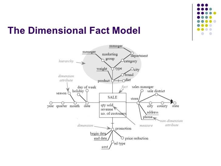 data warehouse dimensional modeling ppt presentation