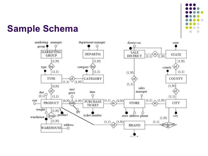 Sample Schema