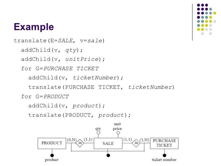 Example <ul><li>translate(E= SALE , v= sale ) </li></ul><ul><li>addChild(v,  qty ); </li></ul><ul><li>addChild(v,  unitPri...
