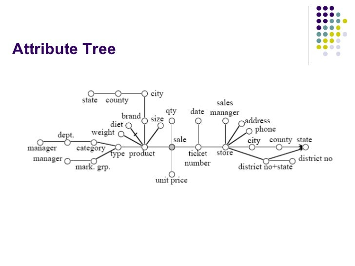 Attribute Tree