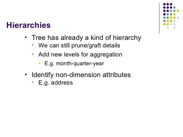 Hierarchies <ul><li>Tree has already a kind of hierarchy </li></ul><ul><ul><li>We can still prune/graft details </li></ul>...