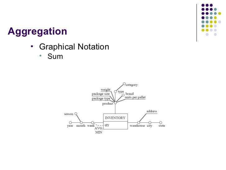 Aggregation <ul><li>Graphical Notation </li></ul><ul><ul><li>Sum </li></ul></ul>