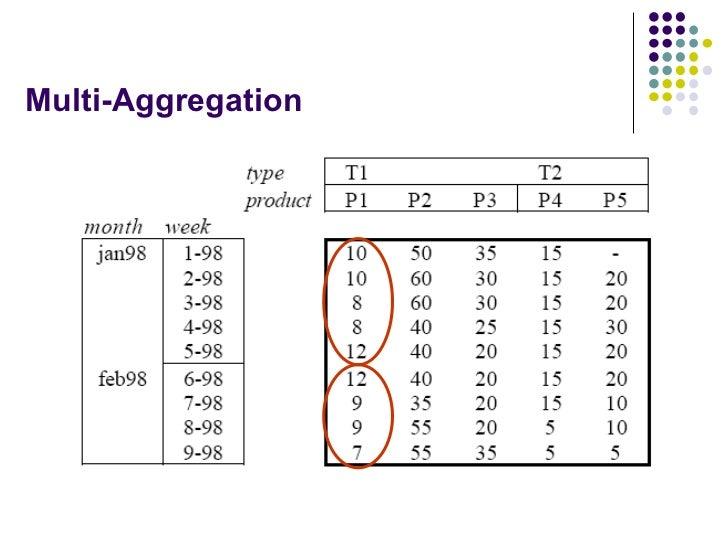 Multi-Aggregation