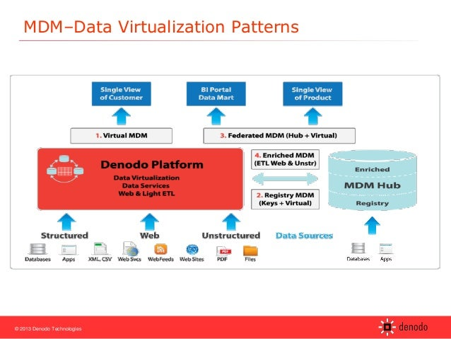 Implementing Data Virtualization for Data Warehouses and Master Data …