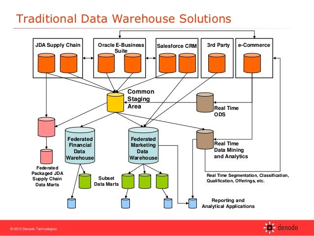 Implementing Data Virtualization For Warehouses And Master. Wiring. Mdm Data Warehouse Architecture Diagram At Scoala.co