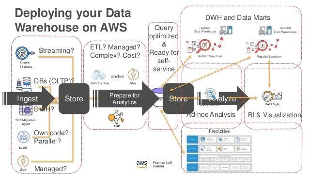 data warehouse on aws 2